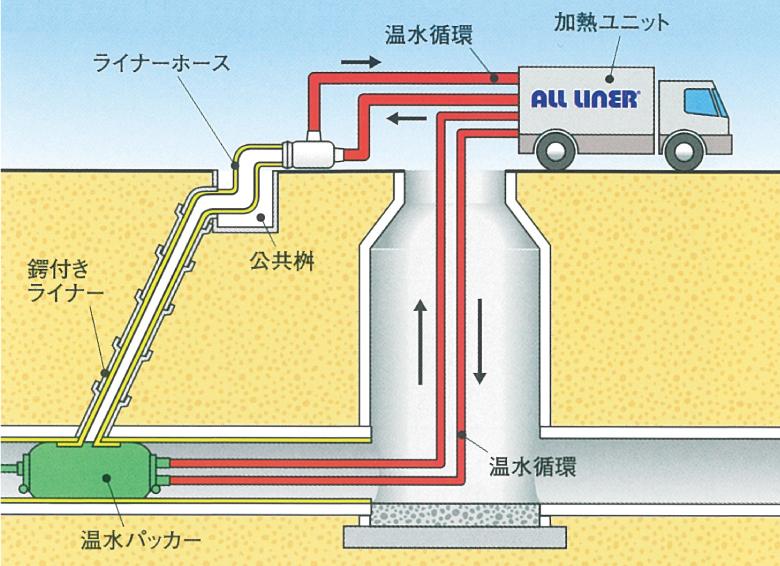 工程イメージ
